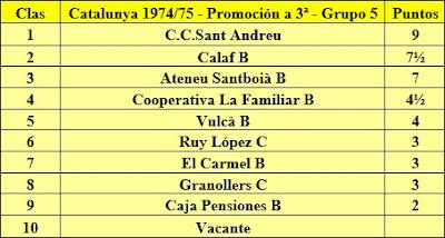 Clasificación final de la liga de Catalunya 1974/75 - Promoción a 3ª - Grupo 5