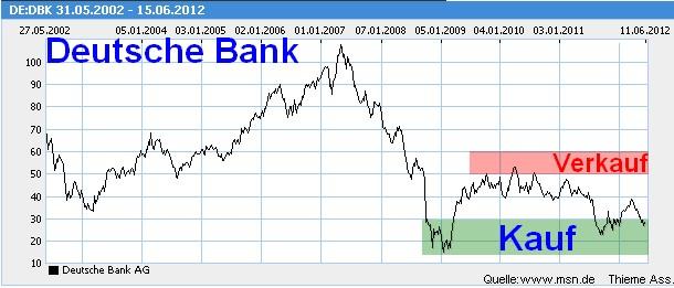 Aktien Kurs Deutsche Bank