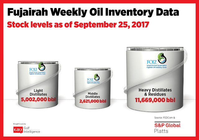 Chart Attribute: Fujairah Weekly Oil Inventory Data (as of Sep 25, 2017) / Source: The Gulf Intelligence