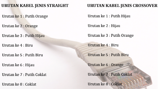 Pengertian Kabel UTP (Unshielded Twisted Pair) dan Jenis Pengkabelannya