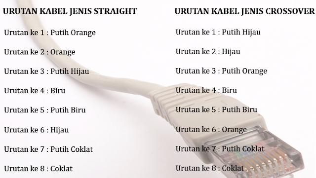 Pengertian kabel UTP dan jenis pengkabelannya