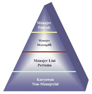 Pengertian Manajer, Tingkatan Manajer, dan Kegiatan-Kegiatan Manajer