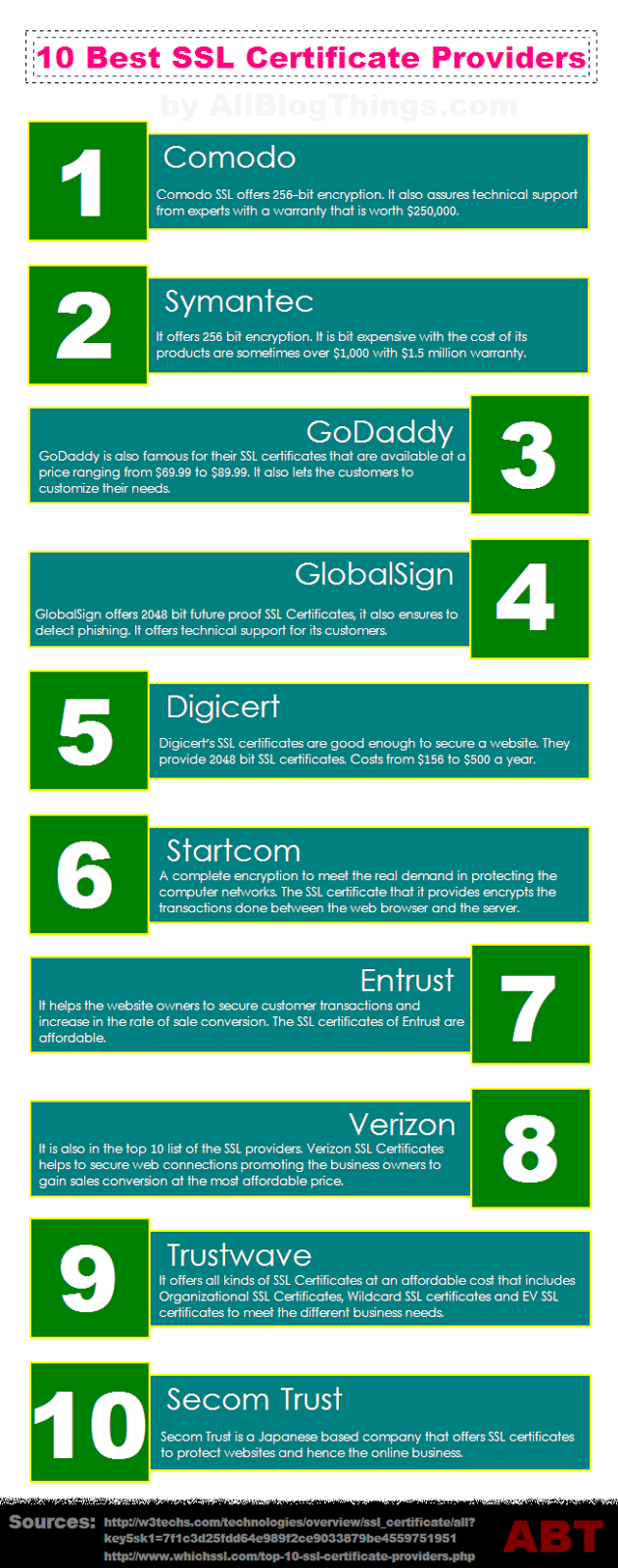 10 Best SSL Certificate Providers With Trust - Infographic