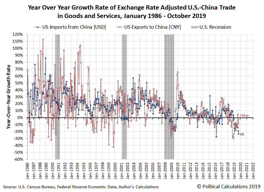 Year Over Year Growth Rate of Exchange Rate Adjusted U.S.-China Trade in Goods and Services, January 1986 - October 2019