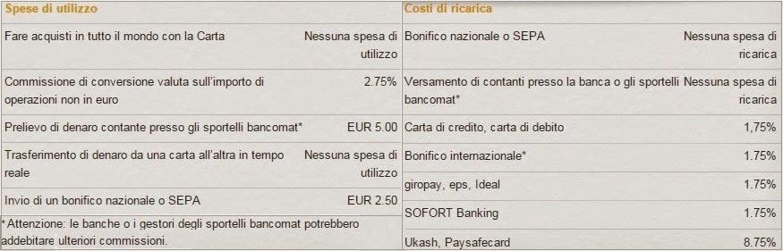 carta viabuy: costi ricarica e bonifici, canone annuo e altre spese
