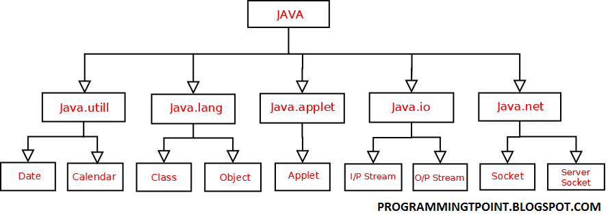 Programmingtpoint java package the java api consist of various package such as javautill java javang javat javalet etcetera ccuart Choice Image