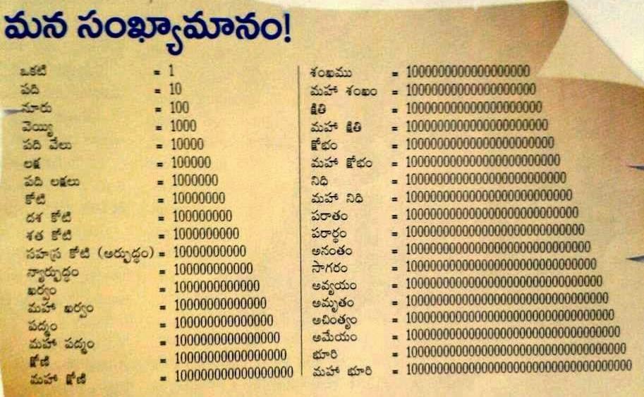 Telugu Sankhya Manam - తెలుగు సంఖ్యామానం