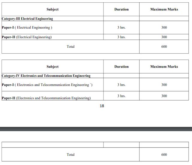 UPSC Engineering Services Examination 2019 Selection Process