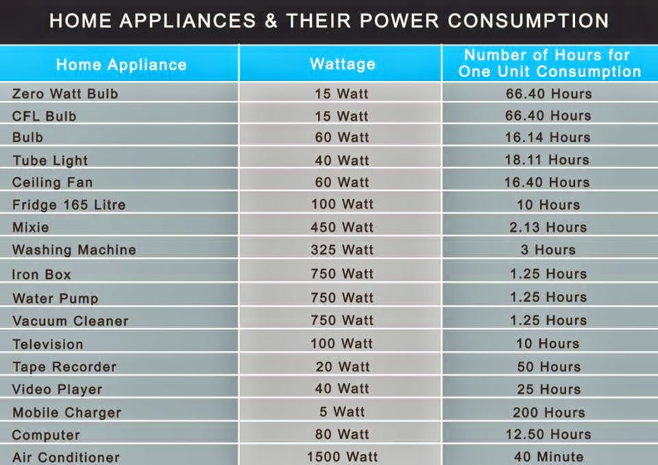 Home Appliances And Their Power Consumption Evergreen