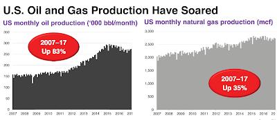 producción de petróleo y gas natural de los Estados Unidos