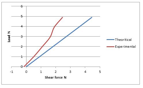 bending in beam lab report
