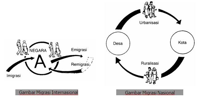 Jenis-Jenis Mobilitas Penduduk Indonesia