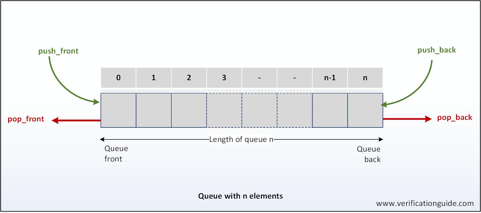 Systemverilog Queue - Verification Guide
