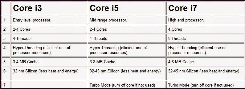 All the following three core processors are based on same architecture so where they really differ is in their number of cores threads and cache size also how many generation there for intel    bayt rh