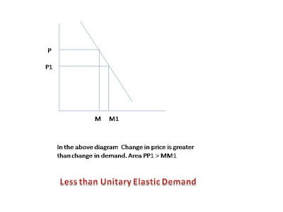 demand change less than change in price is called inelastic demand