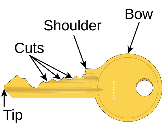 The Parts of a key.