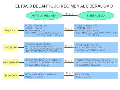Resultado de imagen de cuadro resumen DEL LIBERALISMO