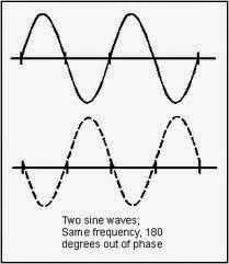 What is the difference between phase and polarity