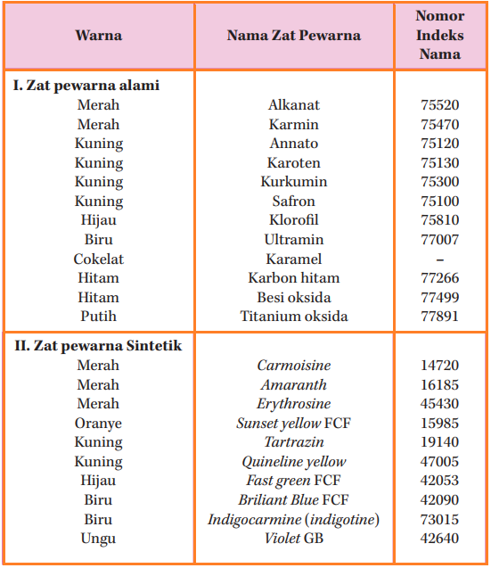 Tabel daftar zat pewarna, baik alami maupun sintetik yang aman dipergunakan sebagai zat pewarna makanan dan minuman