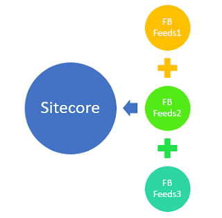 Manage Facebook feeds from Sitecore