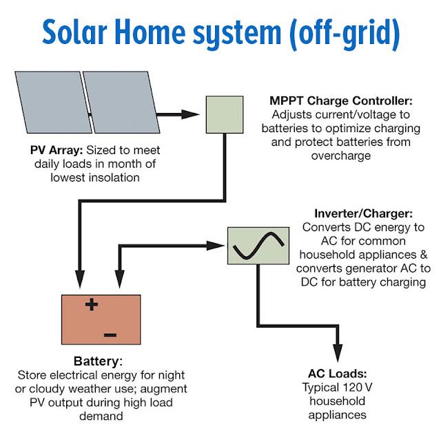 off grid solar system sizing - photo #21