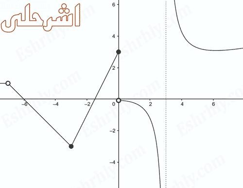 الاتصال والنهايات ثالث ثانوي الفصل الدراسي الاول رياضيات 5 المستوى الخامس الدرس 3 1 Eshrhly اشرحلي