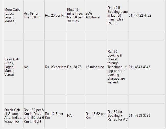 BEST ALTERNATIVES TO OLA AND UBER IN DELHI-NCR