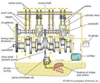 Fungsi dan Komponen Sistem Pelumasan