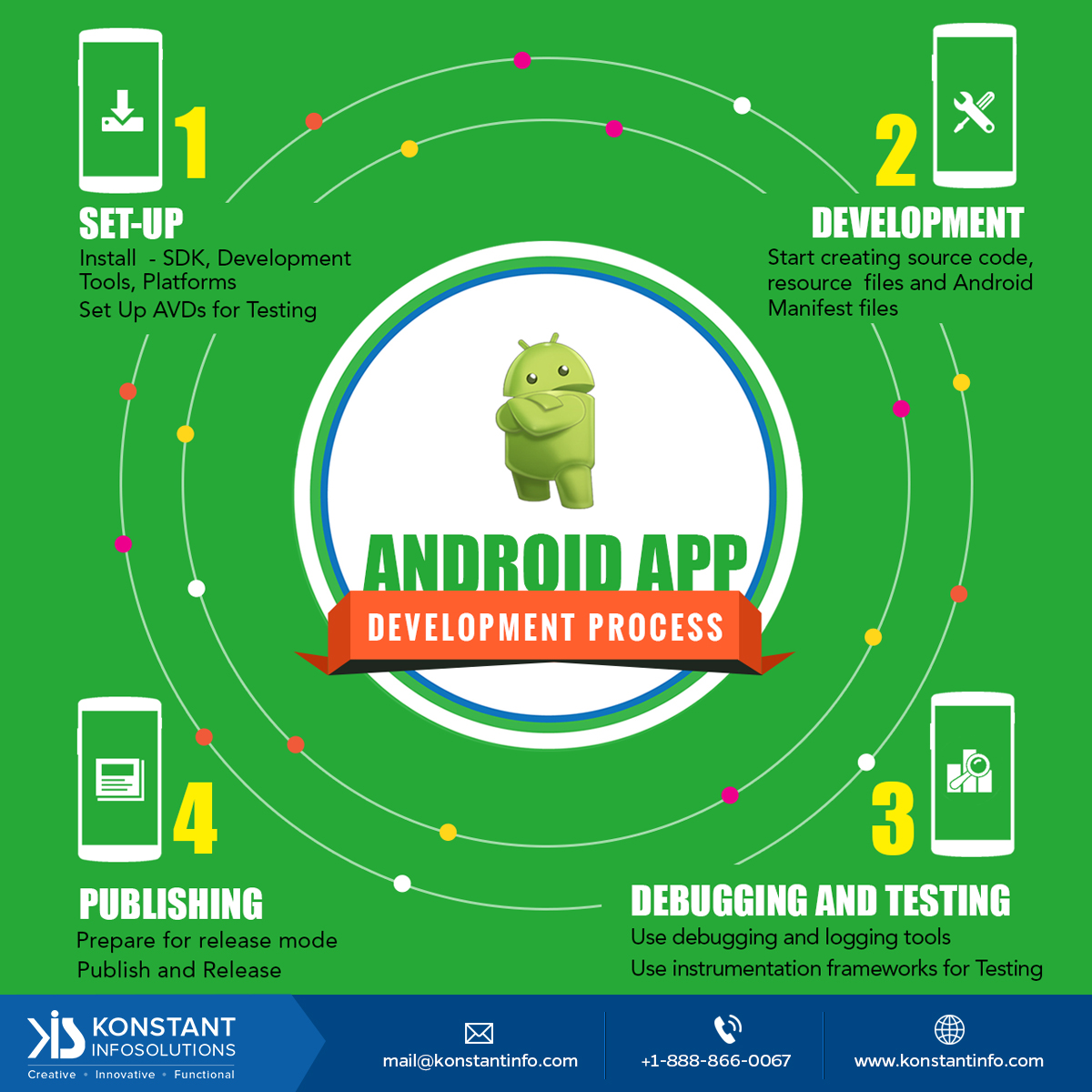 android app development process