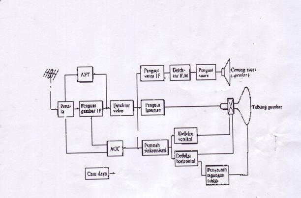 colour t v circuit diagram electronics: working principle television (tv)