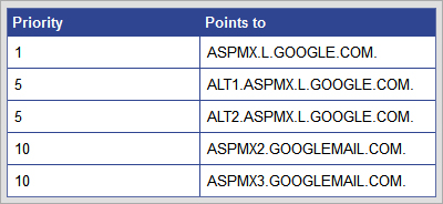google apps MX records for custom emails