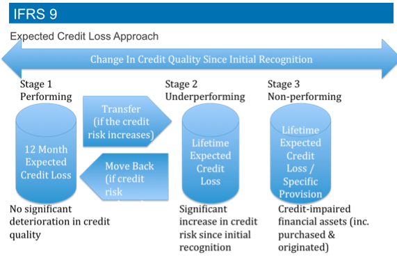 Expected Credit Loss Model: IFRS 9 at a Glance