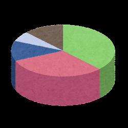 円グラフのイラスト(立体2)