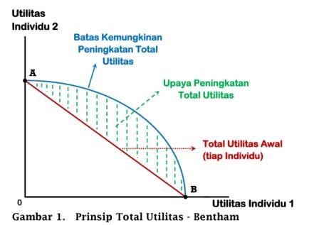 Prinsip Total Utilitas - Bentham - www.ajarekonomi.com
