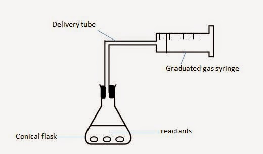 A paper on the experiment on volume and weight