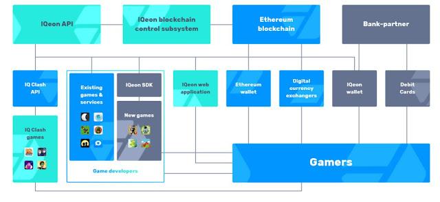 Menumbuhkan dan Memajukan Industri Game dengan IQeon ICO, IQeon Token Sale, IQeon Price