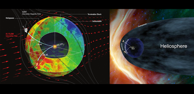 New data from NASA's Cassini, Voyager and Interstellar Boundary Explorer missions show that the heliosphere — the bubble of the sun's magnetic influence that surrounds the inner solar system — may be much more compact and rounded than previously thought. The image on the left shows a compact model of the heliosphere, supported by this latest data, while the image on the right shows an alternate model with an extended tail. The main difference is the new model's lack of a trailing, comet-like tail on one side of the heliosphere. This tail is shown in the old model in light blue. Credits: Dialynas, et al. (left); NASA (right)