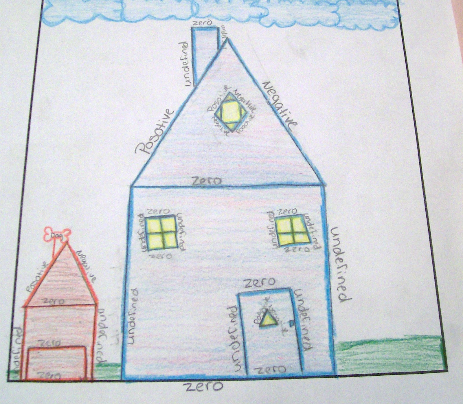 Functions Of Lines In Art : Math love four types of slope pictures