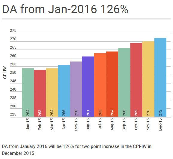 DA from January 2016 126%