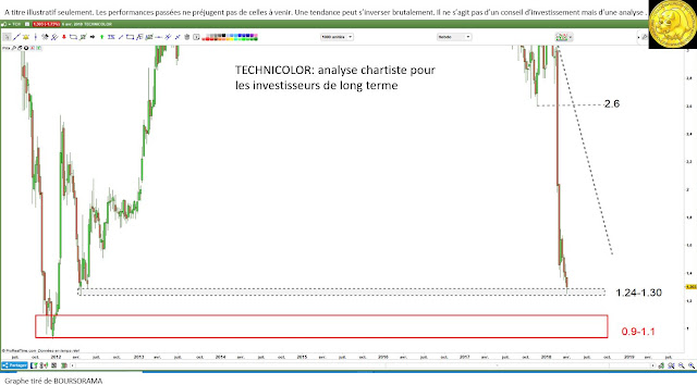 Analyse technique Technicolor investissement et trading [09/04/18]