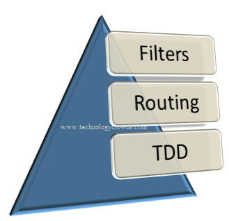 Filters Routing TDD