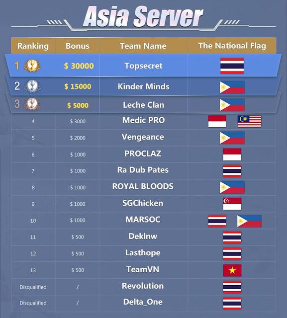 Dua perwakilan dari Indonesia menempati peringkat 5 Besar di World Championship Rules Of Survival Server Asia