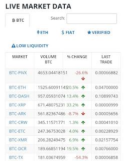live bittrex trading market