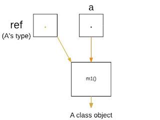 memanggil versi A polimorfisme bahasa Java