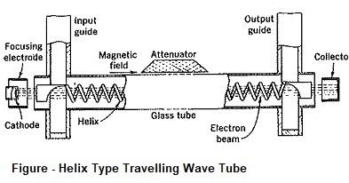 Travelling Wave Tube in Microwave Engineering