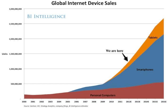 Prediksi penjualan perangkat internet global