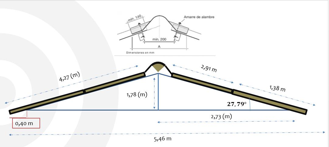 instalaciones de tejado, medidas de coberturas