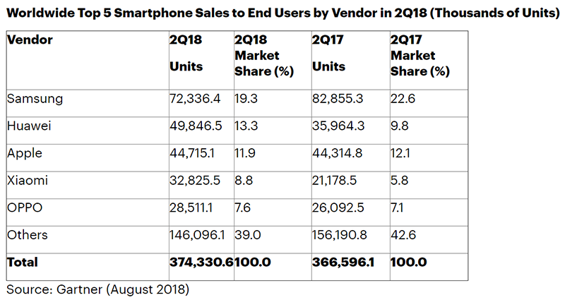 Top 5 smartphone sales to end users by vendor