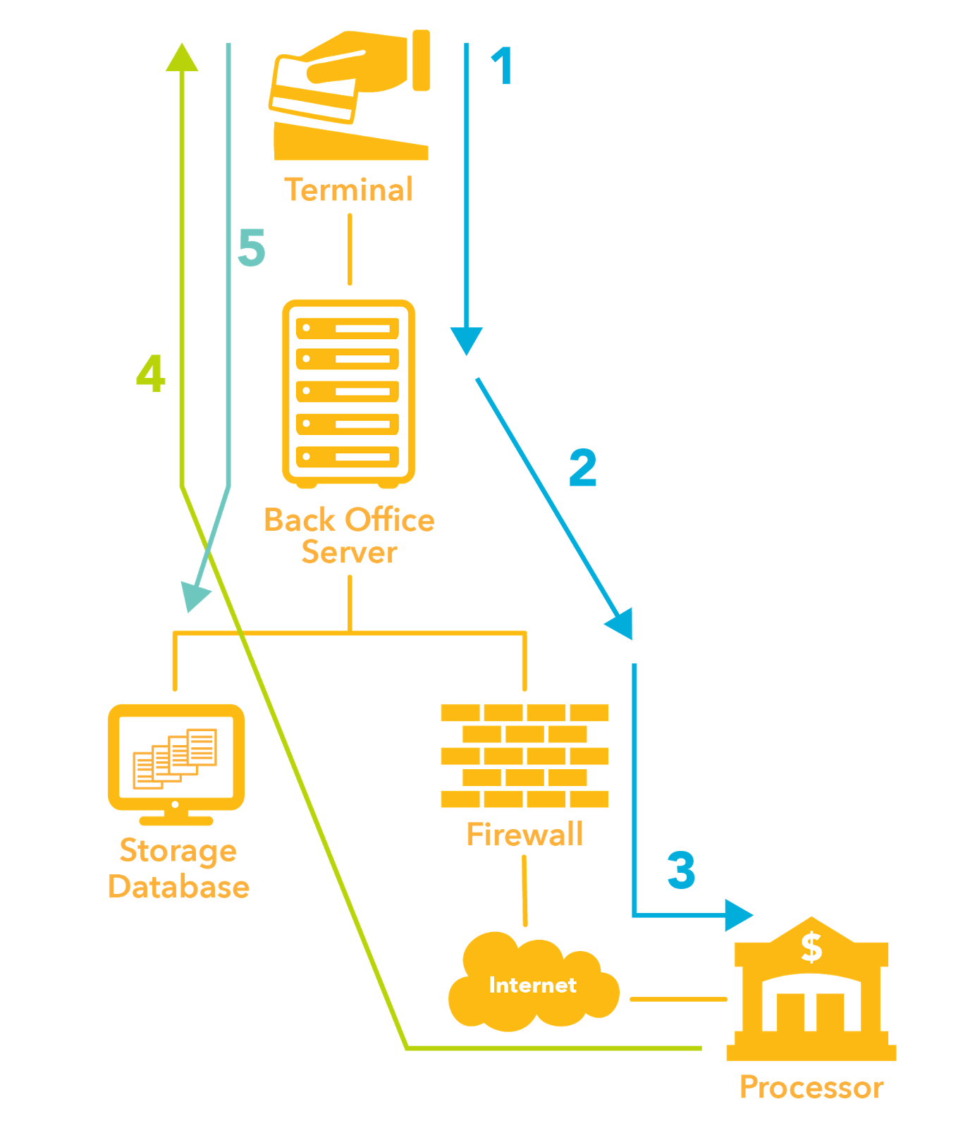 Card Data Flow DIagram
