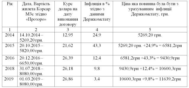 Відкритий лист НВП «Темп-3000 до ДБР